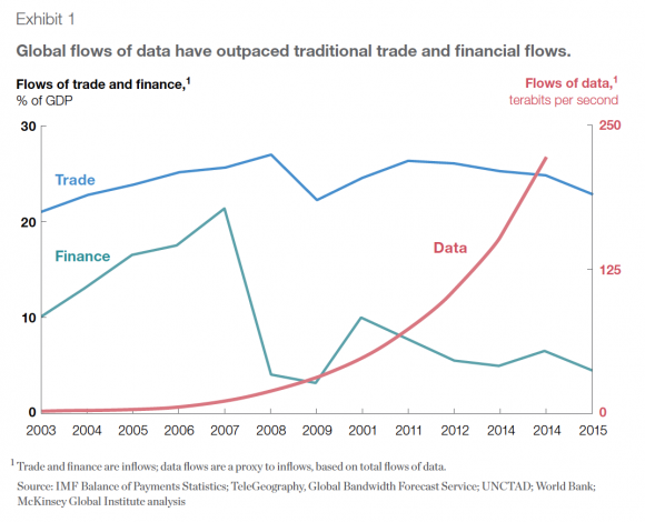 Daten als Wachstumstreiber