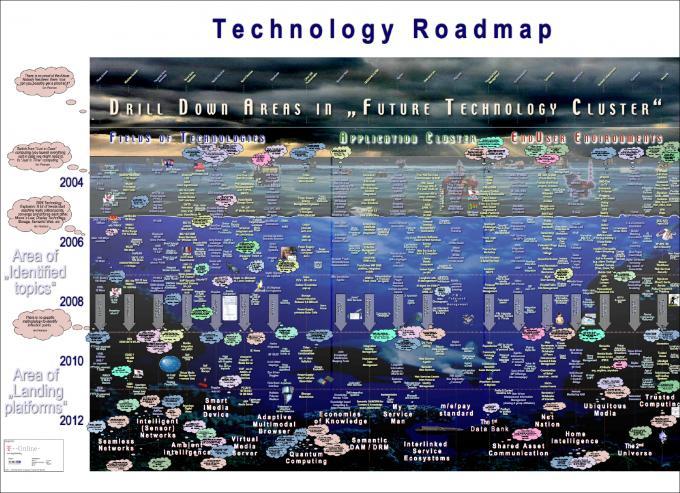 Das Plakat Technology Roadmap 2004-2014 zeigt über 500 Datenpunkte in drei Clustern